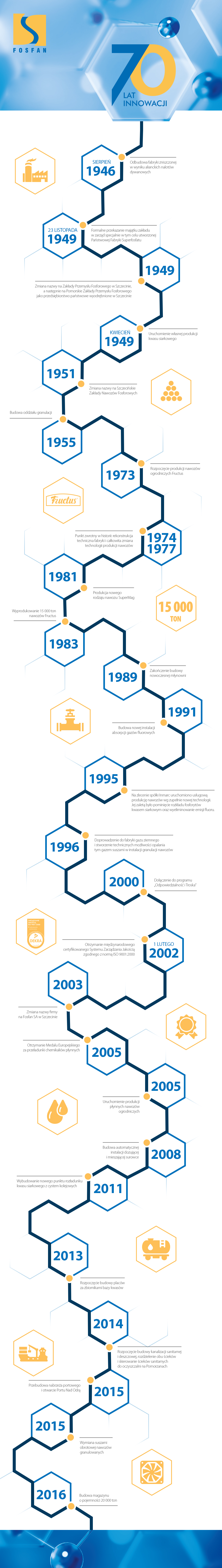infografika - 70 lat innowacji fosfan